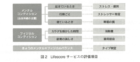 lifescore_fig2
