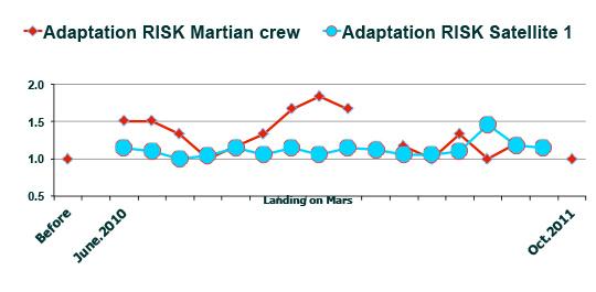 有人火星探査プロジェクト乗組員の負荷増加に対する反応